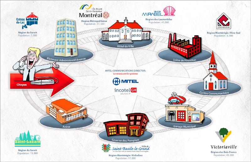 Incotel-ISQ Municipal Clients
